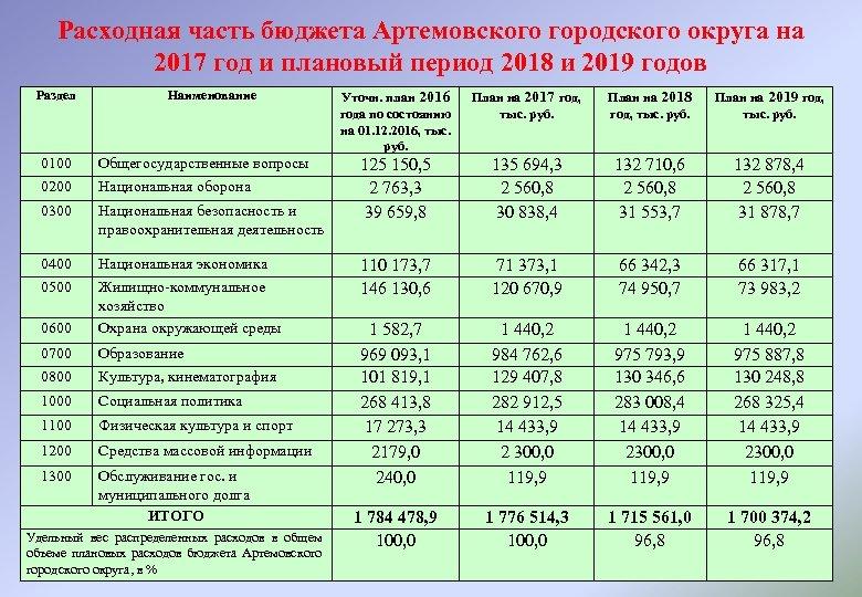 Расходная часть бюджета Артемовского городского округа на 2017 год и плановый период 2018 и