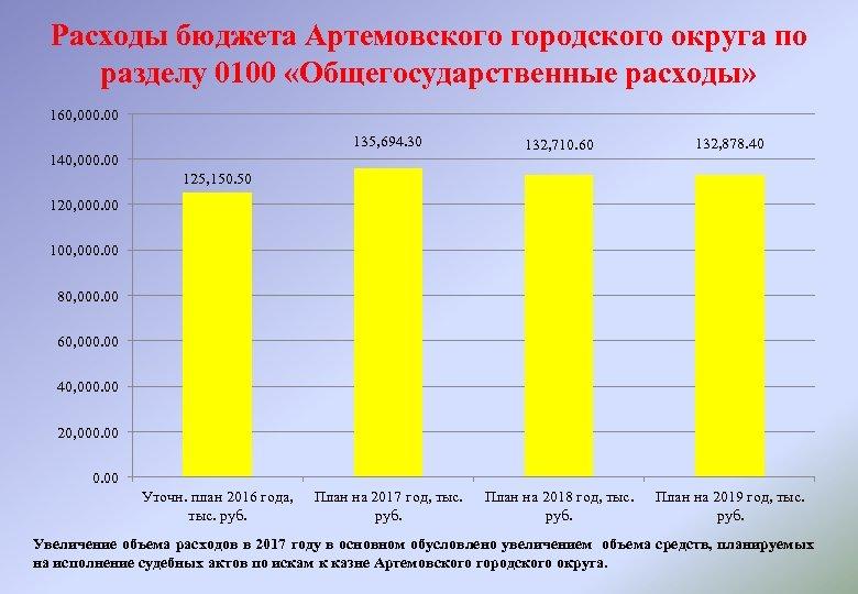 Расходы бюджета Артемовского городского округа по разделу 0100 «Общегосударственные расходы» 160, 000. 00 135,