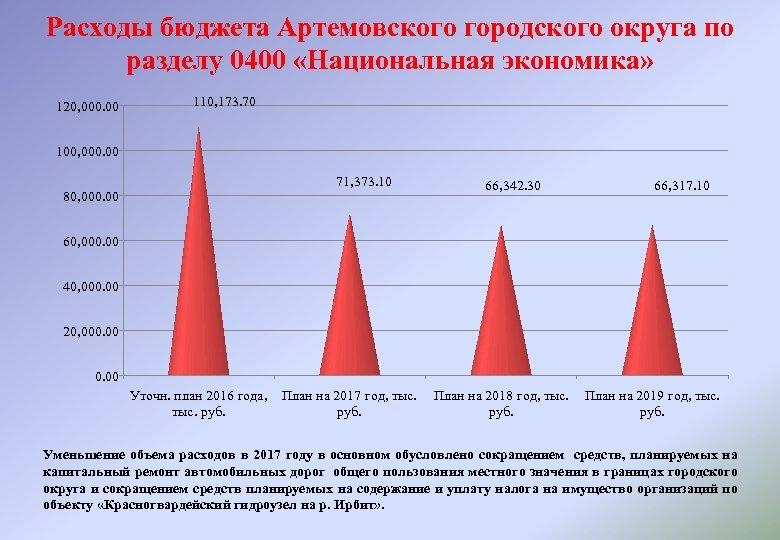 Расходы бюджета Артемовского городского округа по разделу 0400 «Национальная экономика» 120, 000. 00 110,