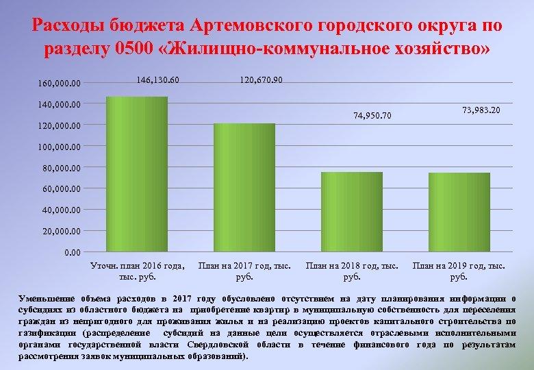 Расходы бюджета Артемовского городского округа по разделу 0500 «Жилищно-коммунальное хозяйство» 160, 000. 00 146,