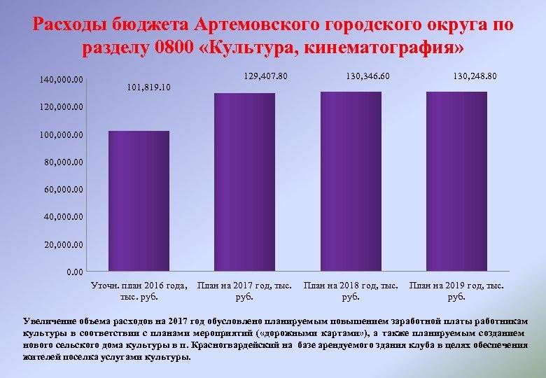 Расходы бюджета Артемовского городского округа по разделу 0800 «Культура, кинематография» 140, 000. 00 129,