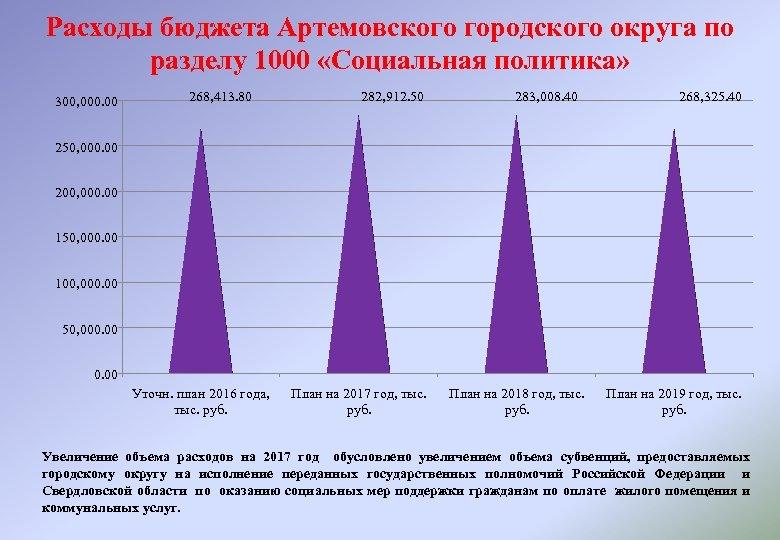 Расходы бюджета Артемовского городского округа по разделу 1000 «Социальная политика» 300, 000. 00 268,
