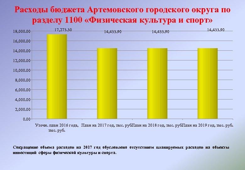 Расходы бюджета Артемовского городского округа по разделу 1100 «Физическая культура и спорт» 18, 000.
