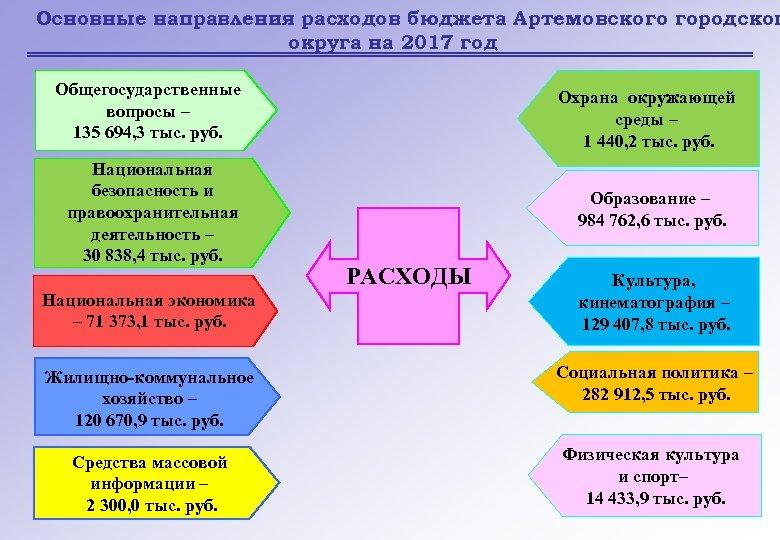 Основные направления расходов бюджета Артемовского городског округа на 2017 год Общегосударственные вопросы – 135