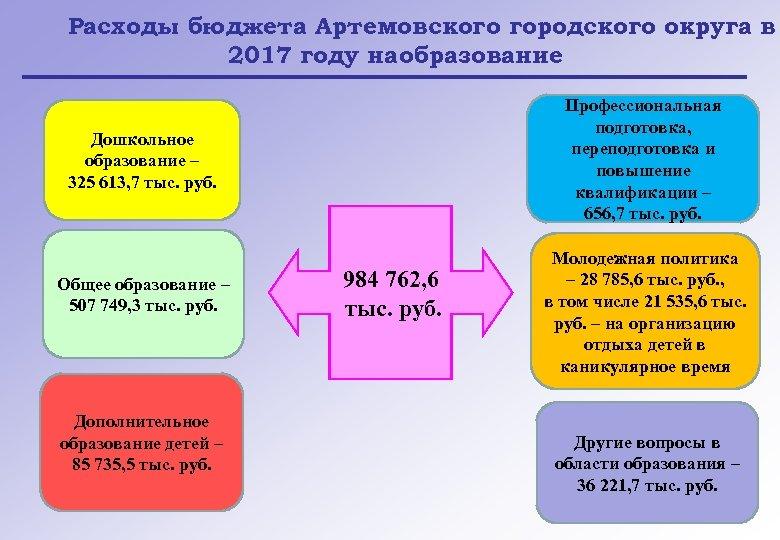 Расходы бюджета Артемовского городского округа в 2017 году на образование Профессиональная подготовка, переподготовка и