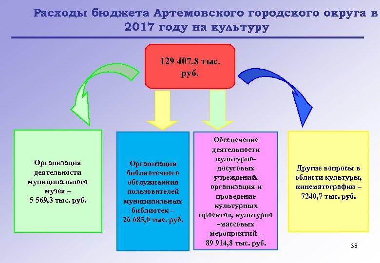 Расходы бюджета Артемовского городского округа в 2017 году на культуру 129 407, 8 тыс.