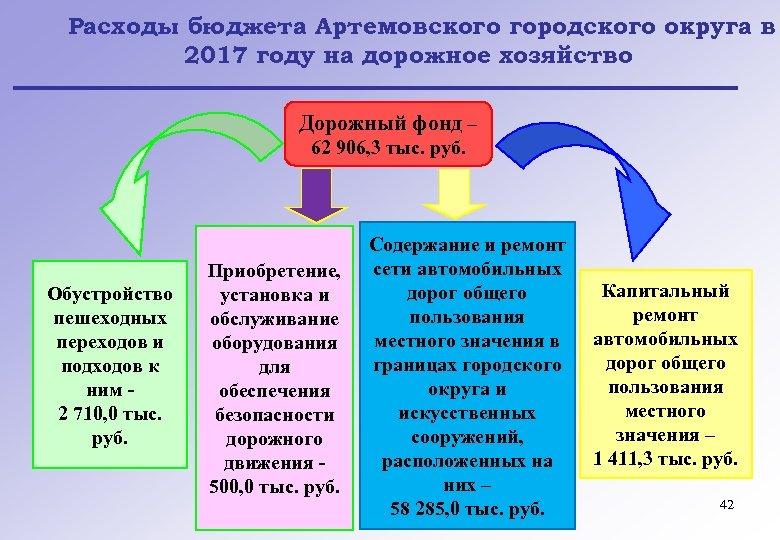 Расходы бюджета Артемовского городского округа в 2017 году на дорожное хозяйство Дорожный фонд –