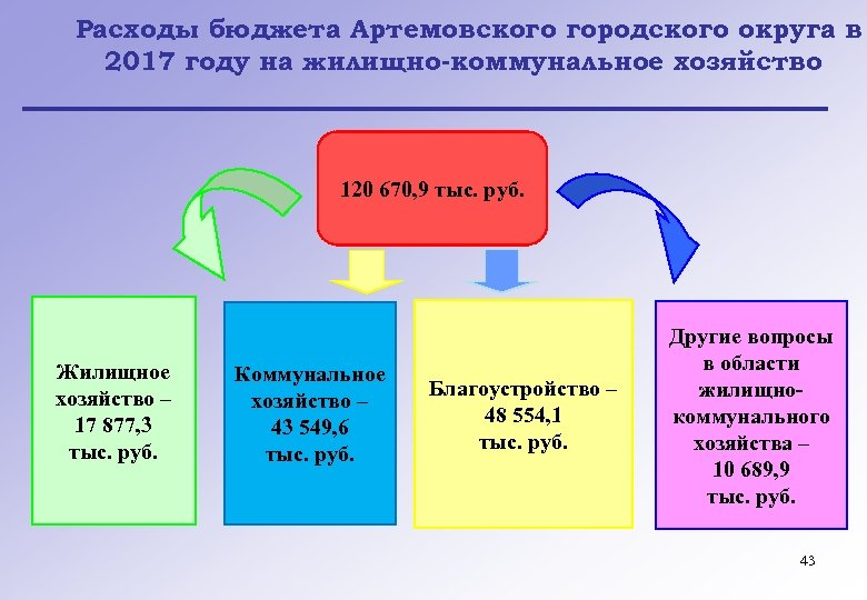 Расходы бюджета Артемовского городского округа в 2017 году на жилищно-коммунальное хозяйство 120 670, 9