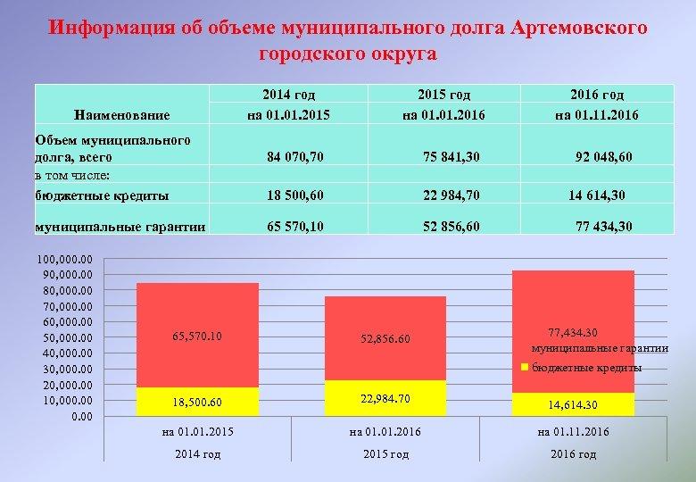 Информация об объеме муниципального долга Артемовского городского округа 2014 год на 01. 2015 Наименование