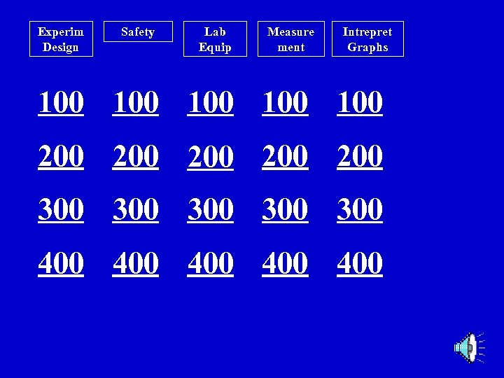 Experim Design Safety Lab Equip Measure ment Intrepret Graphs 100 100 100 200 200