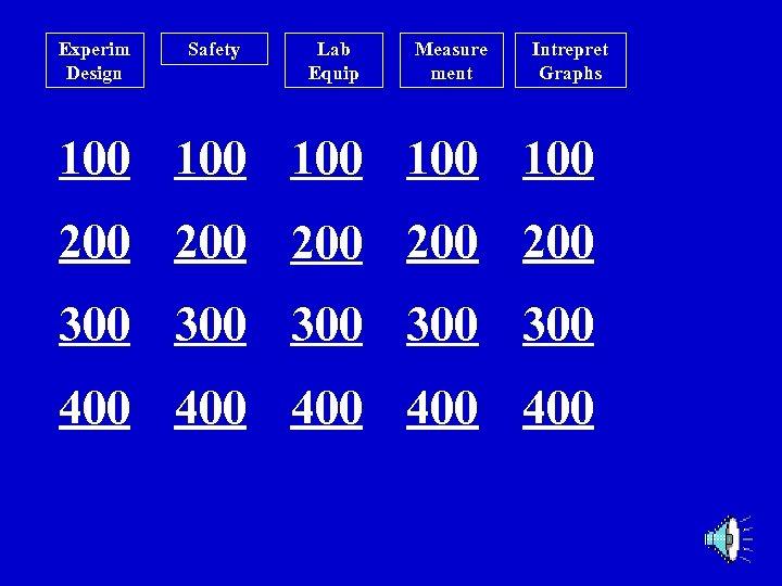 Experim Design Safety Lab Equip Measure ment Intrepret Graphs 100 100 100 200 200