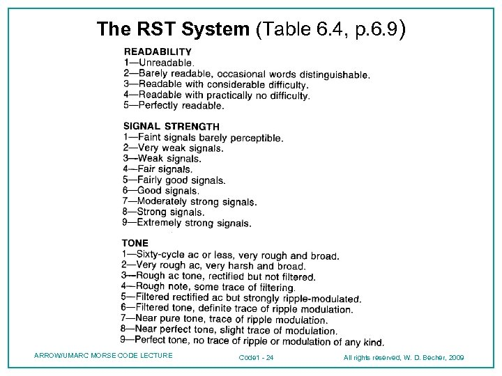 The RST System (Table 6. 4, p. 6. 9) ARROW/UMARC MORSE CODE LECTURE Code