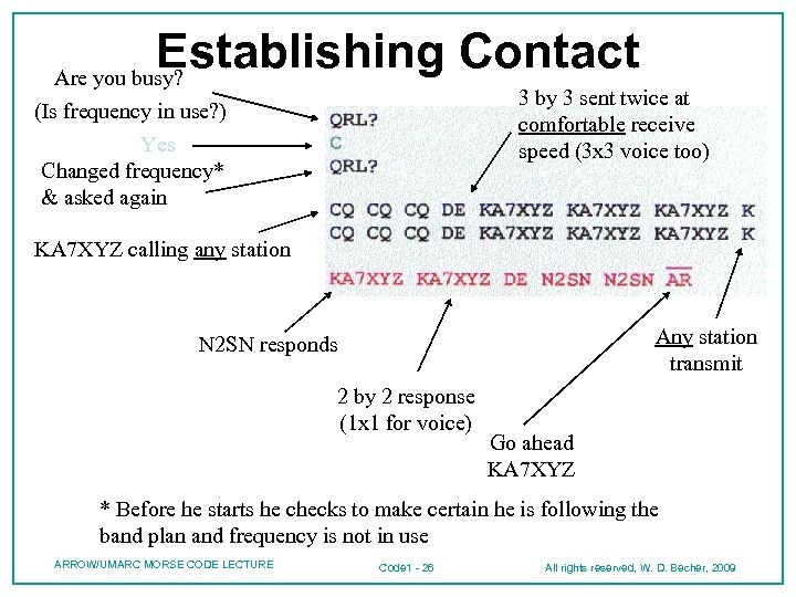 Establishing Contact Are you busy? 3 by 3 sent twice at comfortable receive speed