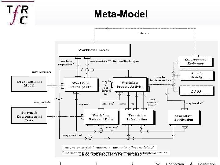 Meta-Model Caico Roberto, Termine Franceso