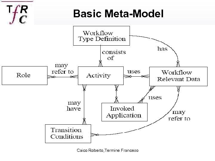 Basic Meta-Model Caico Roberto, Termine Franceso