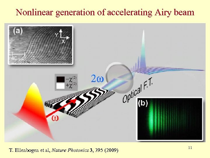 Nonlinear generation of accelerating Airy beam T. Ellenbogen et al, Nature Photonics 3, 395
