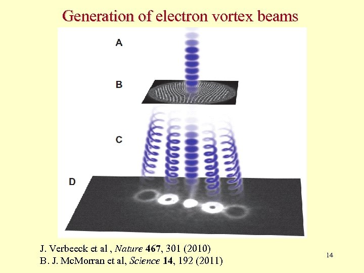 Generation of electron vortex beams J. Verbeeck et al , Nature 467, 301 (2010)