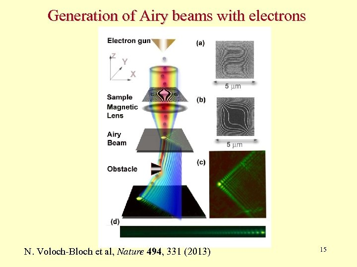 Generation of Airy beams with electrons N. Voloch-Bloch et al, Nature 494, 331 (2013)