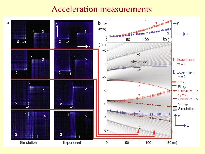 Acceleration measurements 19