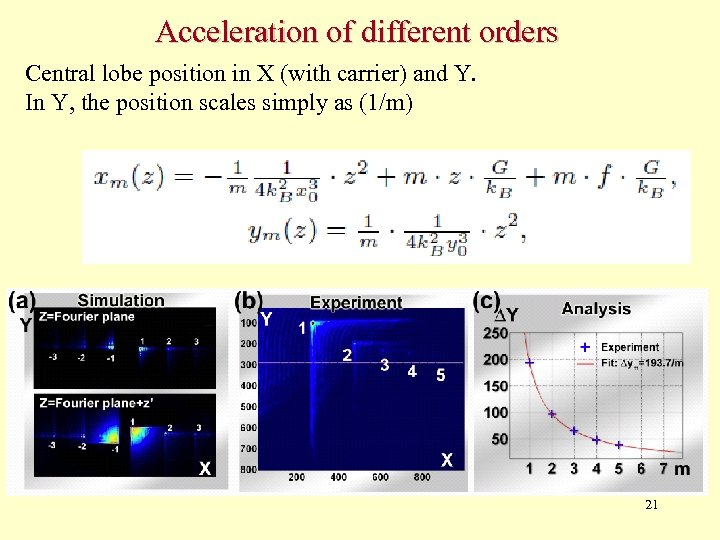Acceleration of different orders Central lobe position in X (with carrier) and Y. In