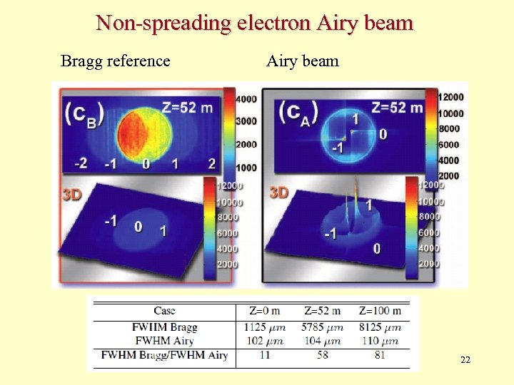 Non-spreading electron Airy beam Bragg reference Airy beam 22