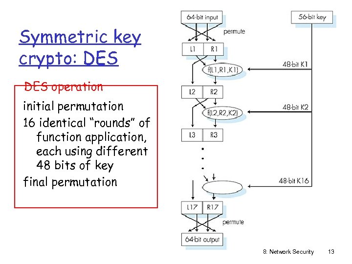 """Symmetric key crypto: DES operation initial permutation 16 identical """"rounds"""" of function application, each"""