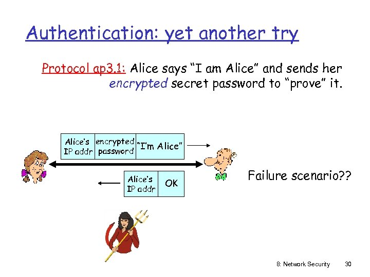 """Authentication: yet another try Protocol ap 3. 1: Alice says """"I am Alice"""" and"""