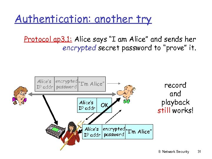 """Authentication: another try Protocol ap 3. 1: Alice says """"I am Alice"""" and sends"""