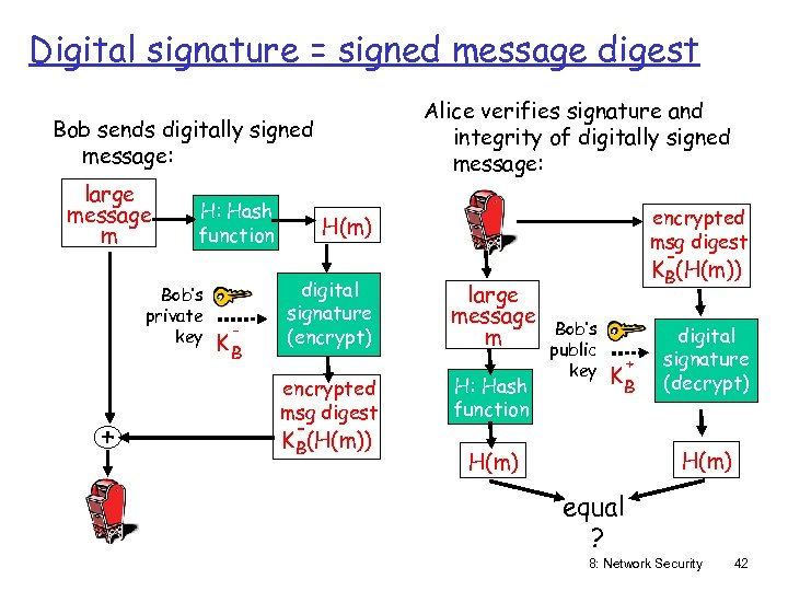 Digital signature = signed message digest Alice verifies signature and integrity of digitally signed