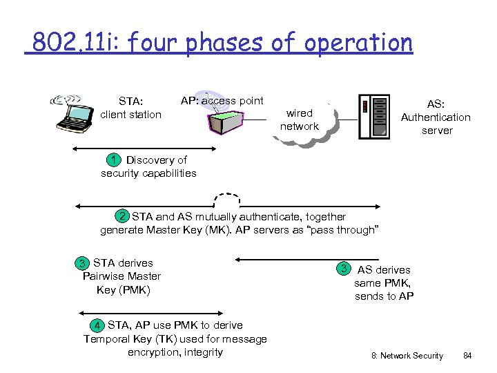 802. 11 i: four phases of operation STA: client station AP: access point AS: