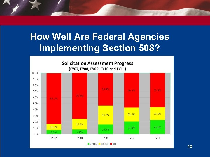 How Well Are Federal Agencies Implementing Section 508? 13