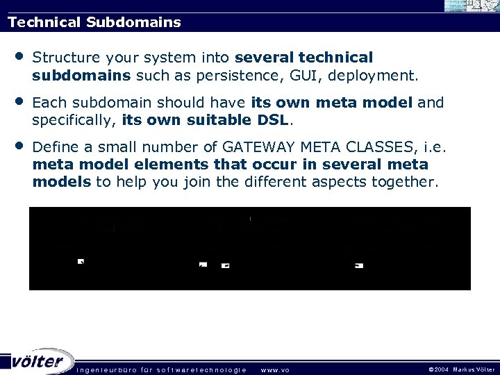 Technical Subdomains • Structure your system into several technical subdomains such as persistence, GUI,