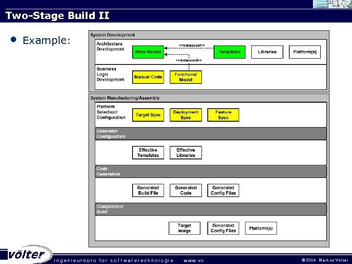 Two-Stage Build II • Example: . ingenieurbüro für sof twaretechnologie w w w. vo