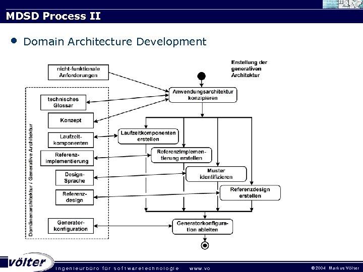 MDSD Process II • Domain Architecture Development . ingenieurbüro für sof twaretechnologie w w