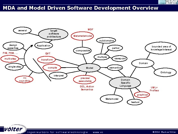 MDA and Model Driven Software Development Overview several target software architecture MOF Metamodel subdomains