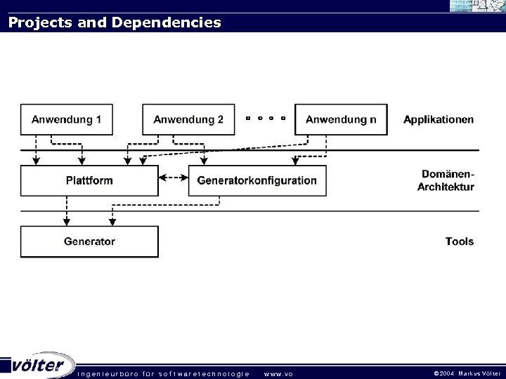 Projects and Dependencies . ingenieurbüro für sof twaretechnologie w w w. vo © 2