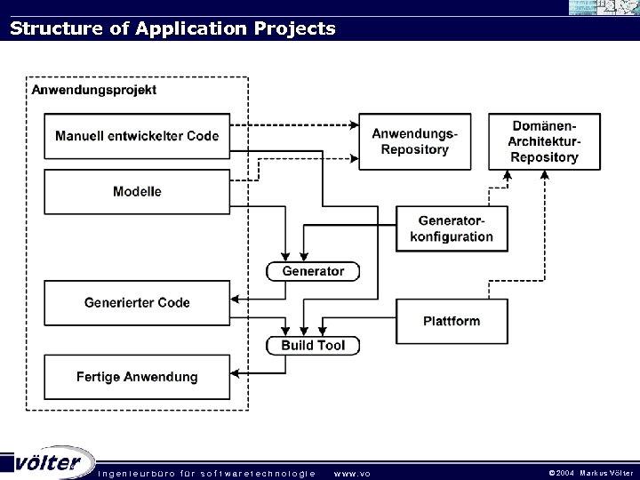 Structure of Application Projects . ingenieurbüro für sof twaretechnologie w w w. vo ©