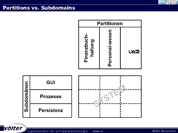 Partitions vs. Subdomains . ingenieurbüro für sof twaretechnologie w w w. vo © 2