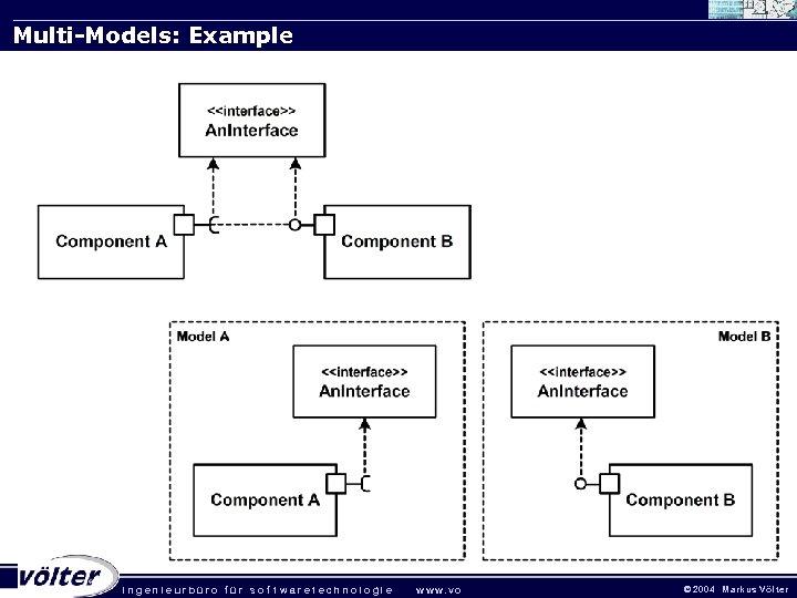 Multi-Models: Example . ingenieurbüro für sof twaretechnologie w w w. vo © 2 0