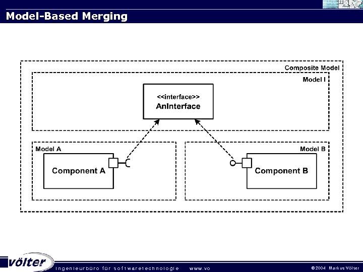Model-Based Merging . ingenieurbüro für sof twaretechnologie w w w. vo © 2 0