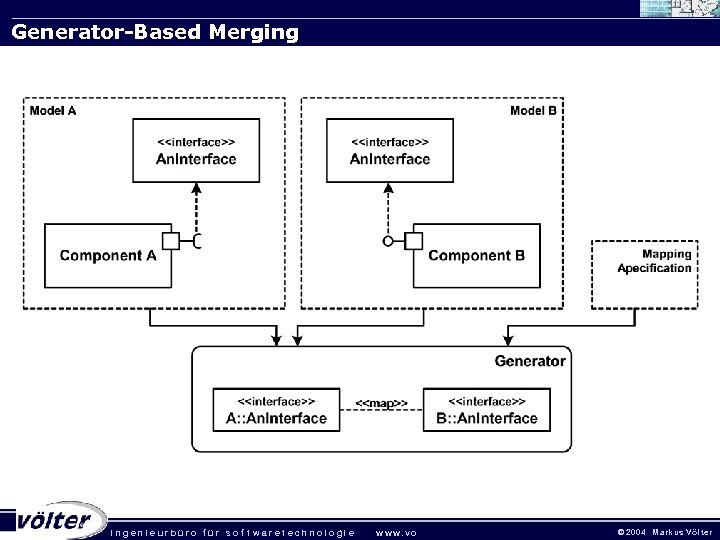 Generator-Based Merging . ingenieurbüro für sof twaretechnologie w w w. vo © 2 0