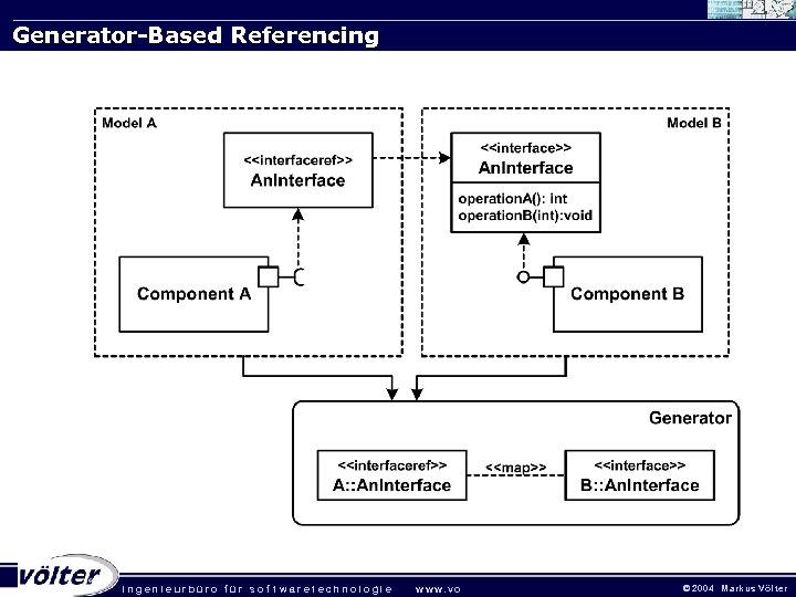 Generator-Based Referencing . ingenieurbüro für sof twaretechnologie w w w. vo © 2 0