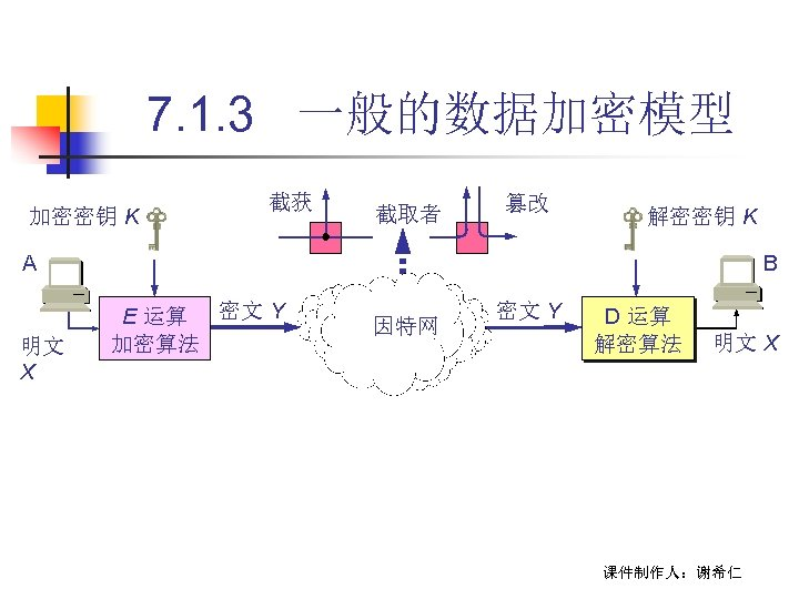 7. 1. 3 一般的数据加密模型 加密密钥 K 截获 截取者 篡改 解密密钥 K A 明文 X