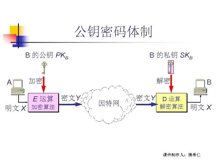 公钥密码体制 B 的公钥 PKB A 加密 E 运算 密文Y 明文 X B 的私钥 SKB