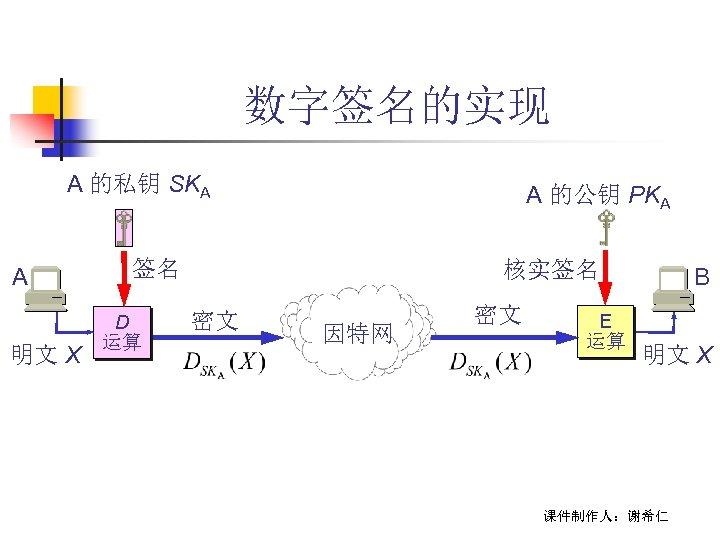 数字签名的实现 A 的私钥 SKA A 明文 X A 的公钥 PKA 签名 D 运算 核实签名