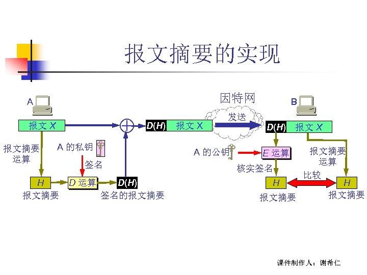 报文摘要的实现 因特网 A 报文 X 报文摘要 运算 D(H) A 的私钥 H 报文摘要 发送 A
