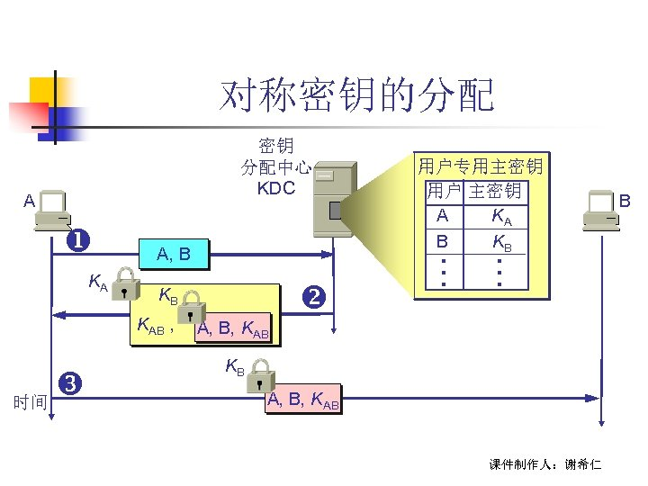 对称密钥的分配 KA A, B KAB , 时间 KB … A 用户专用主密钥 用户 主密钥 A