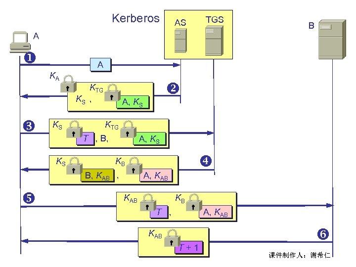 Kerberos TGS AS B A A KA KTG KS , KS A, KS KTG