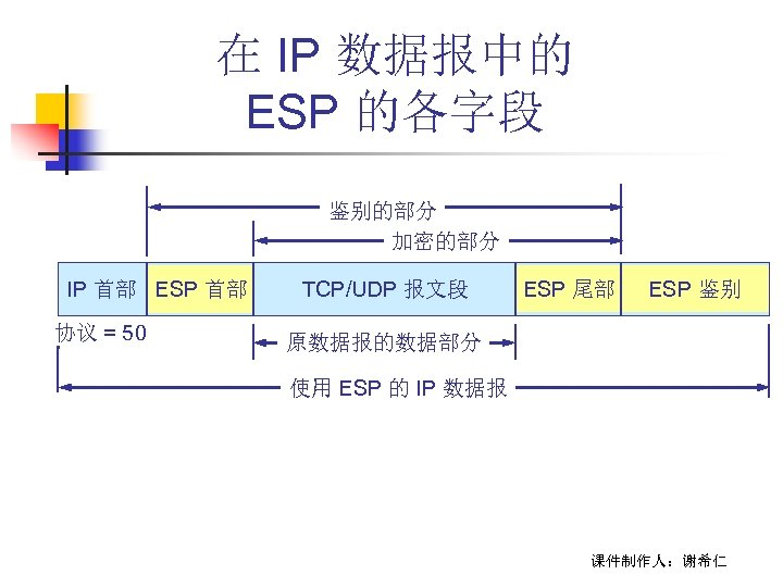 在 IP 数据报中的 ESP 的各字段 鉴别的部分 加密的部分 IP 首部 ESP 首部 协议 = 50