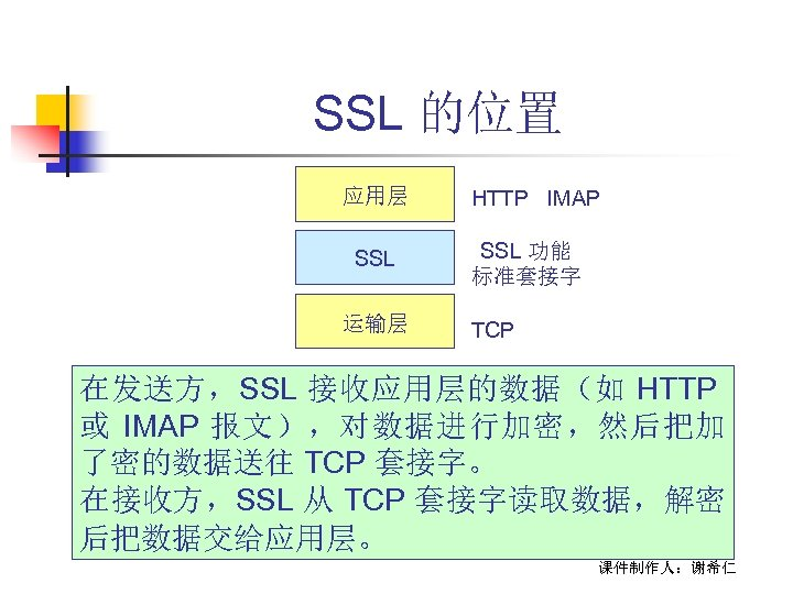 SSL 的位置 应用层 SSL 运输层 HTTP IMAP SSL 功能 标准套接字 TCP 在发送方,SSL 接收应用层的数据(如 HTTP
